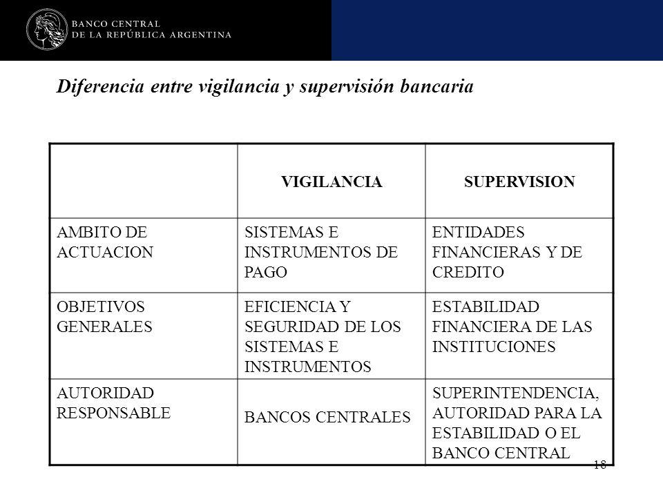 Nombre de la presentación en cuerpo 17 18 Diferencia entre vigilancia y supervisión bancaria VIGILANCIASUPERVISION AMBITO DE ACTUACION SISTEMAS E INST