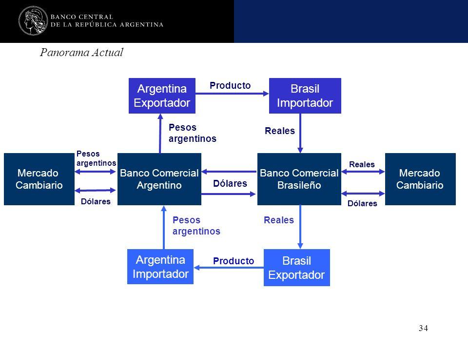 Nombre de la presentación en cuerpo 17 34 Panorama Actual Argentina Exportador Brasil Importador Producto Banco Comercial Argentino Reales Pesos argen