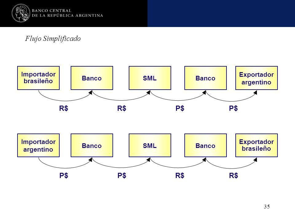Nombre de la presentación en cuerpo 17 35 Flujo Simplificado Importador brasileño Exportador argentino BancoSMLBanco R$ P$ Importador argentino Export
