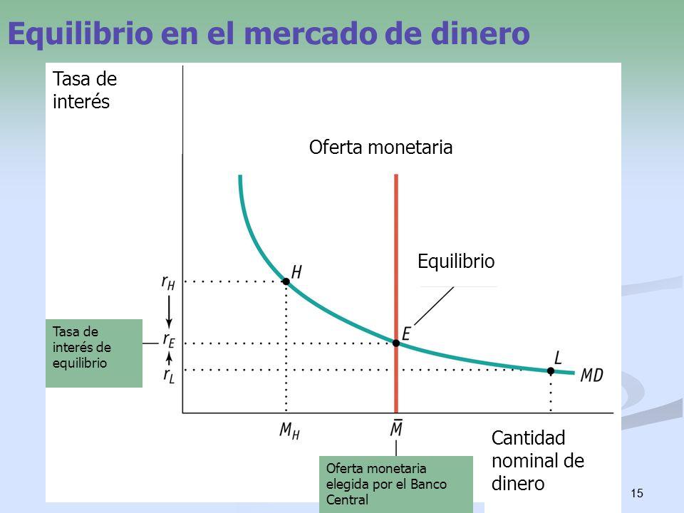 15 Equilibrio en el mercado de dinero Oferta monetaria Equilibrio Cantidad nominal de dinero Oferta monetaria elegida por el Banco Central Tasa de int