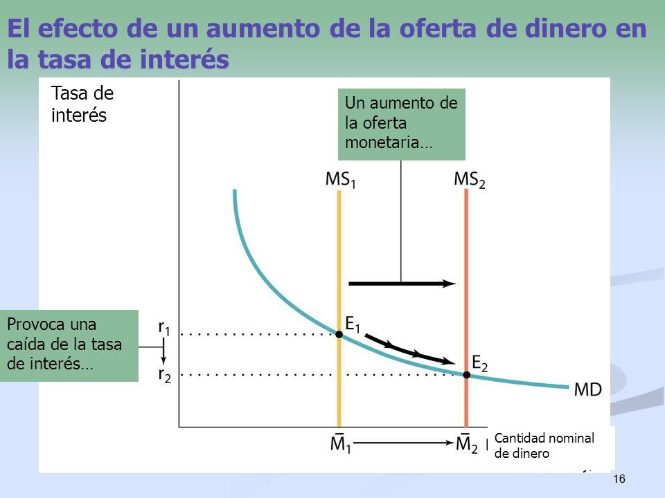 16 El efecto de un aumento de la oferta de dinero en la tasa de interés Cantidad nominal de dinero Tasa de interés Un aumento de la oferta monetaria…