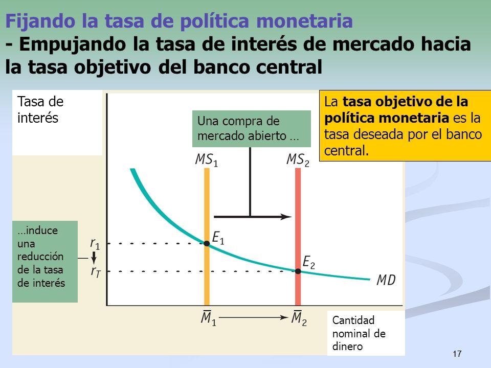 17 Fijando la tasa de política monetaria - Empujando la tasa de interés de mercado hacia la tasa objetivo del banco central La tasa objetivo de la pol