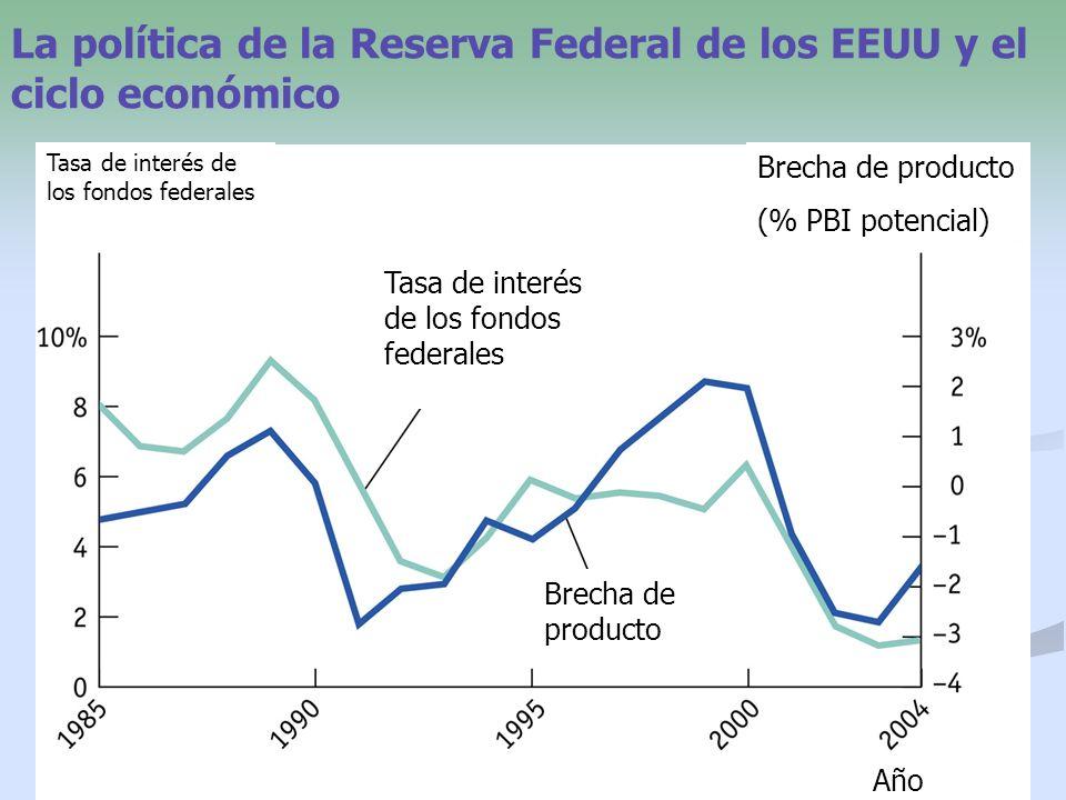 24 La política de la Reserva Federal de los EEUU y el ciclo económico Brecha de producto Tasa de interés de los fondos federales Brecha de producto (%