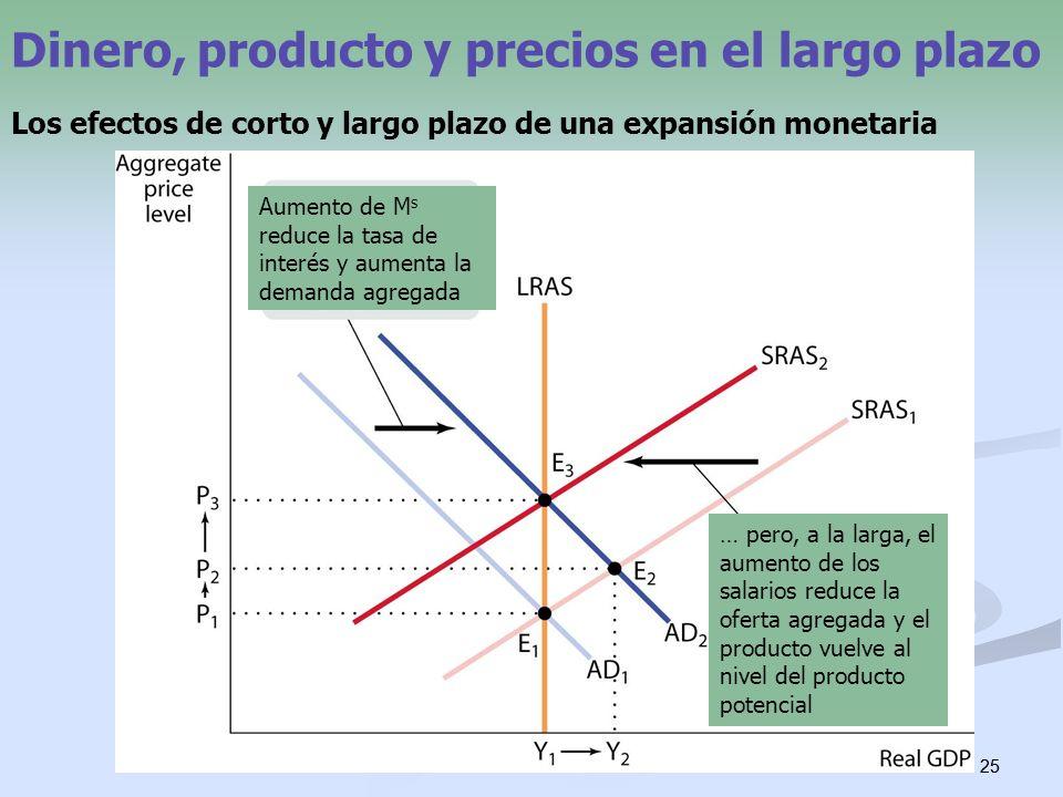 25 Dinero, producto y precios en el largo plazo Los efectos de corto y largo plazo de una expansión monetaria Aumento de M s reduce la tasa de interés