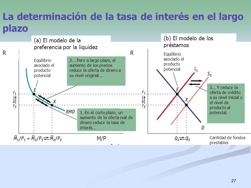 27 La determinación de la tasa de interés en el largo plazo 1. En el corto plazo, un aumento de la oferta real de dinero reduce la tasa de interés… 2.