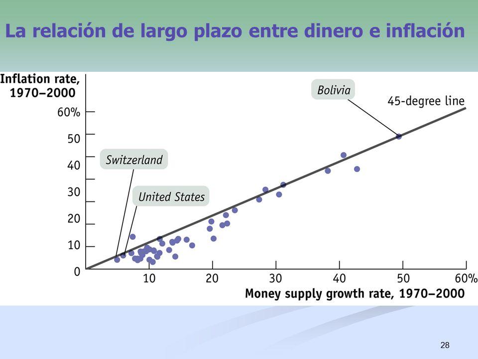 28 La relación de largo plazo entre dinero e inflación