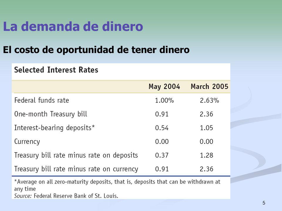 5 5 La demanda de dinero El costo de oportunidad de tener dinero