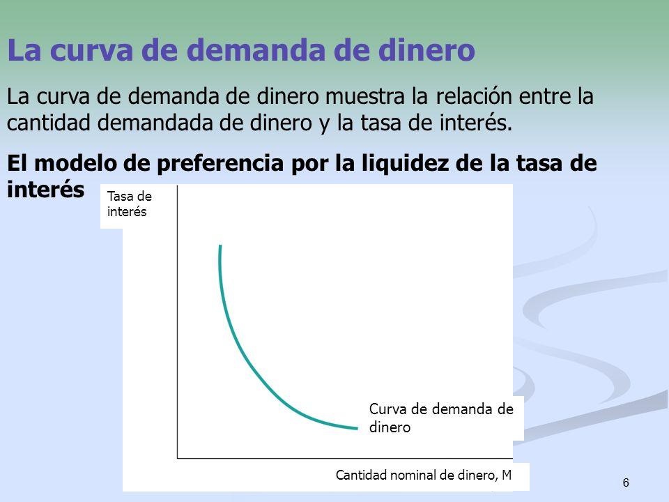 6 6 La curva de demanda de dinero La curva de demanda de dinero muestra la relación entre la cantidad demandada de dinero y la tasa de interés. El mod