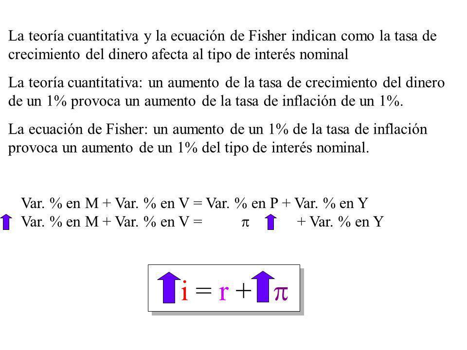 La ecuación de Fisher - la diferencia entre el tipo de interés nominal y el tipo de interés real La ecuación de Fisher: i = r + La ecuación de Fisher: