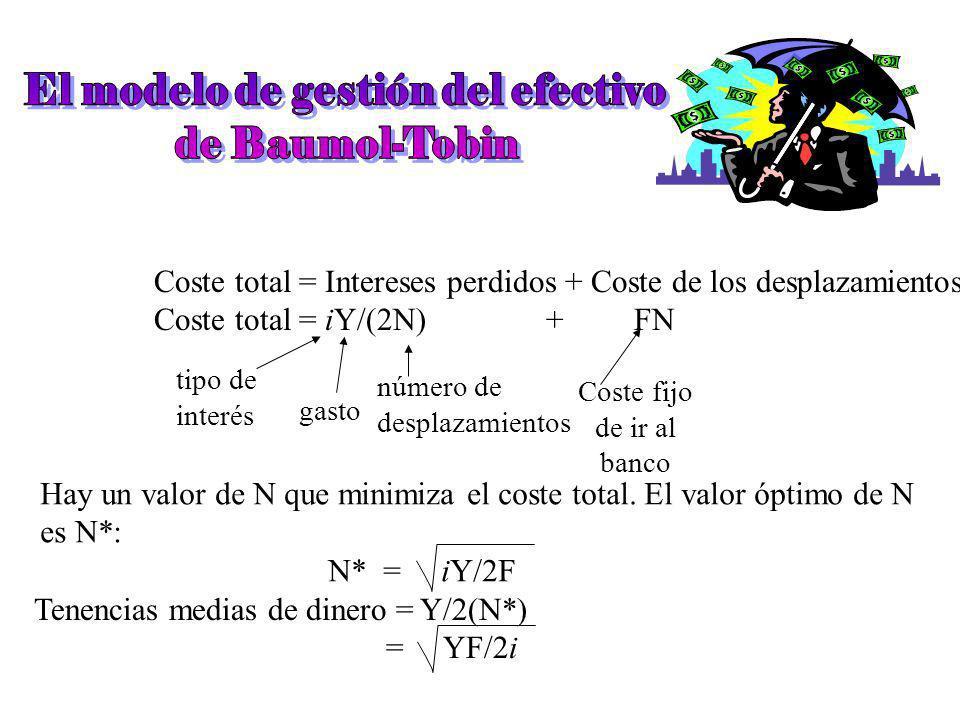 La teoría cuantitativa del dinero: (M/P) d = kY, donde k es una constante que mide la cantidad de dinero que quiere tener la gente por cada euro de re