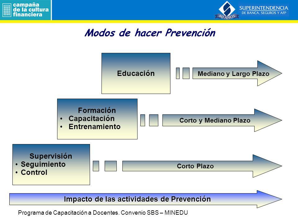 Modos de hacer Prevención Supervisión Seguimiento Control Formación Capacitación Entrenamiento Educación Impacto de las actividades de Prevención Cort