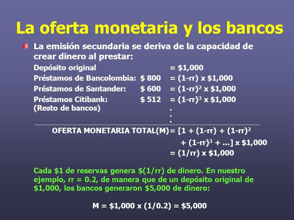 La oferta monetaria y los bancos La emisión secundaria se deriva de la capacidad de crear dinero al prestar: Depósito original = $1,000 Préstamos de Bancolombia:$ 800= (1-rr) x $1,000 Préstamos de Santander:$ 600= (1-rr) 2 x $1,000 Préstamos Citibank:$ 512= (1-rr) 3 x $1,000 (Resto de bancos)..