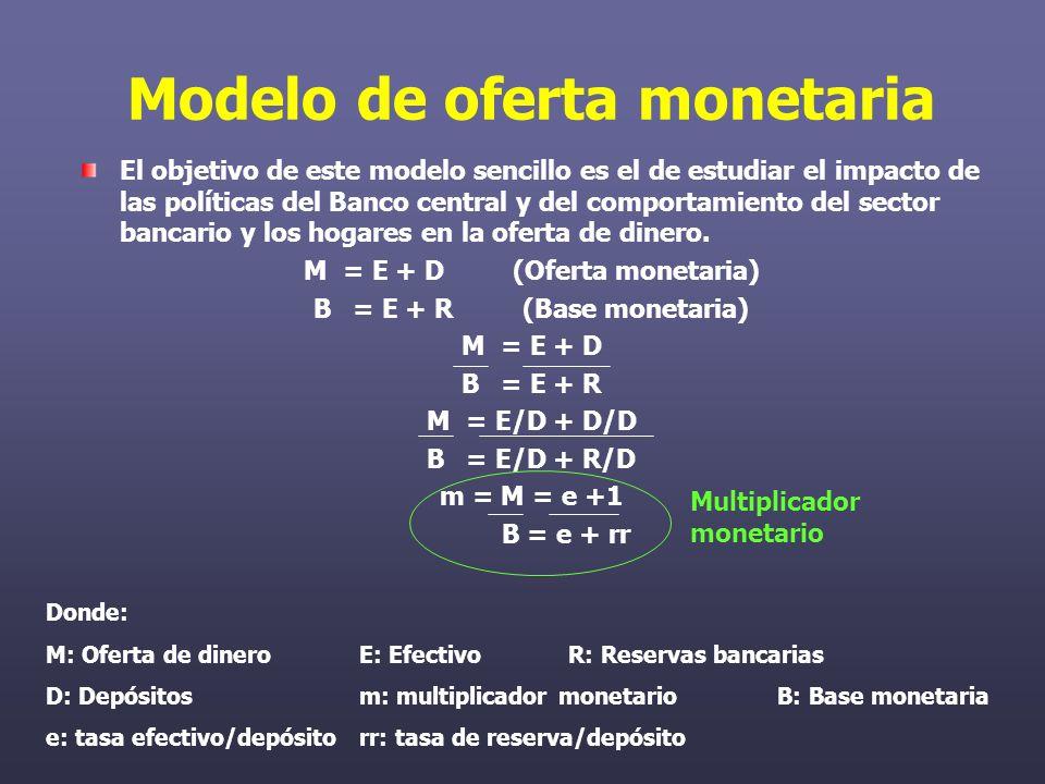 Modelo de oferta monetaria El objetivo de este modelo sencillo es el de estudiar el impacto de las políticas del Banco central y del comportamiento del sector bancario y los hogares en la oferta de dinero.