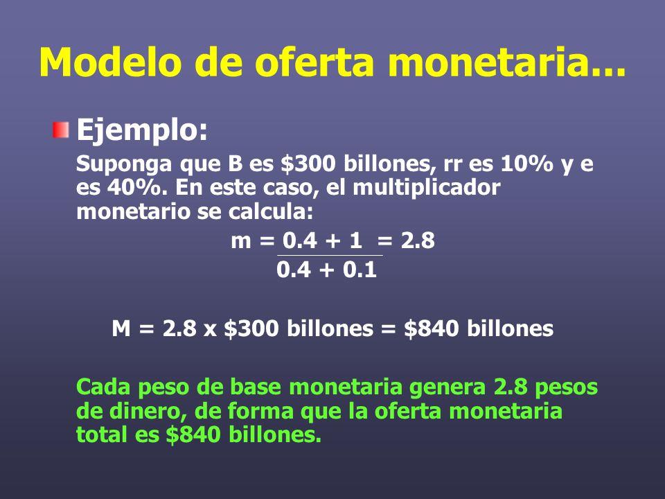 Modelo de oferta monetaria... Ejemplo: Suponga que B es $300 billones, rr es 10% y e es 40%.