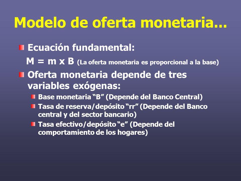 Modelo de oferta monetaria...