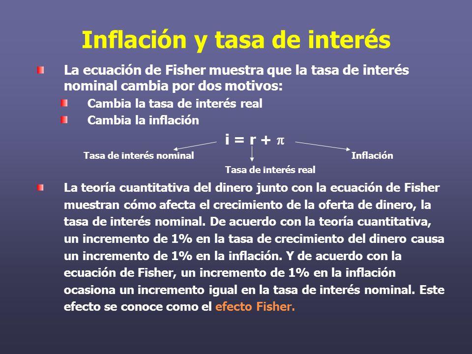 Inflación y tasa de interés La ecuación de Fisher muestra que la tasa de interés nominal cambia por dos motivos: Cambia la tasa de interés real Cambia la inflación i = r + Tasa de interés nominal Inflación Tasa de interés real La teoría cuantitativa del dinero junto con la ecuación de Fisher muestran cómo afecta el crecimiento de la oferta de dinero, la tasa de interés nominal.