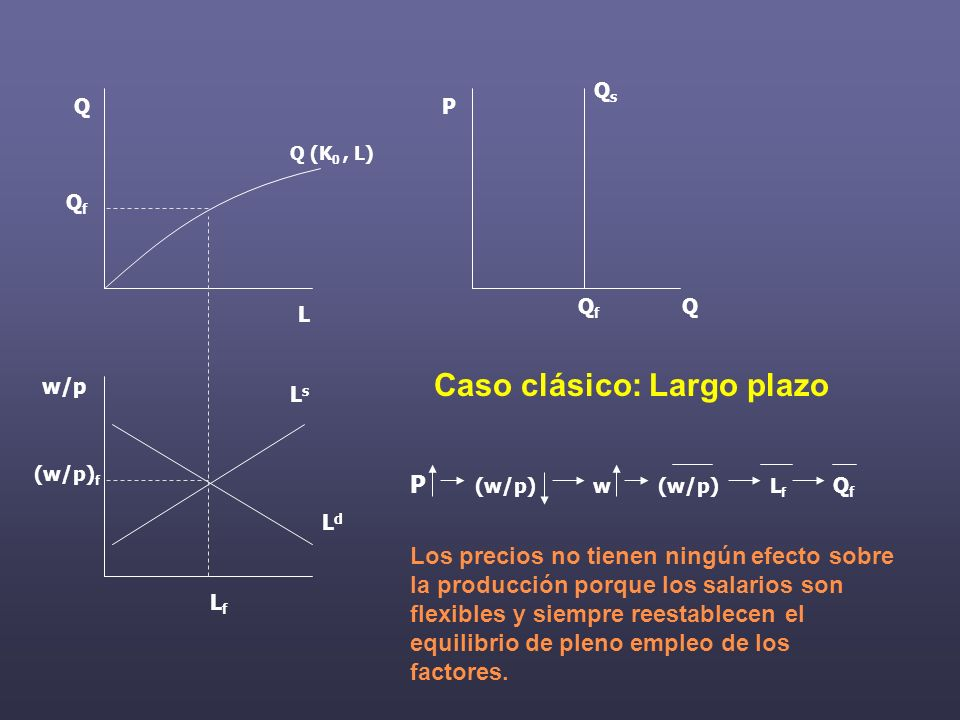 Q QfQf QfQf LfLf LdLd LsLs w/p (w/p) f L Q P Q (K 0, L) Caso clásico: Largo plazo P (w/p) w (w/p) L f Q f Los precios no tienen ningún efecto sobre la producción porque los salarios son flexibles y siempre reestablecen el equilibrio de pleno empleo de los factores.