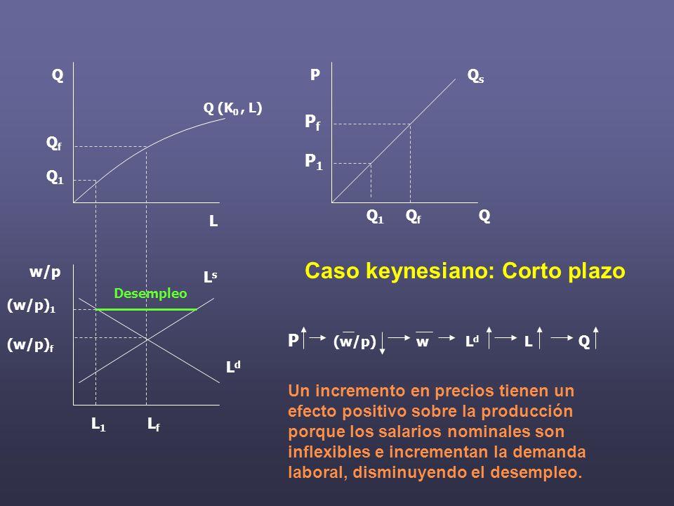 Q QfQf QfQf LfLf LdLd LsLs w/p (w/p) f L Q P Q (K 0, L) Caso keynesiano: Corto plazo P (w/p) w L d L Q Un incremento en precios tienen un efecto positivo sobre la producción porque los salarios nominales son inflexibles e incrementan la demanda laboral, disminuyendo el desempleo.