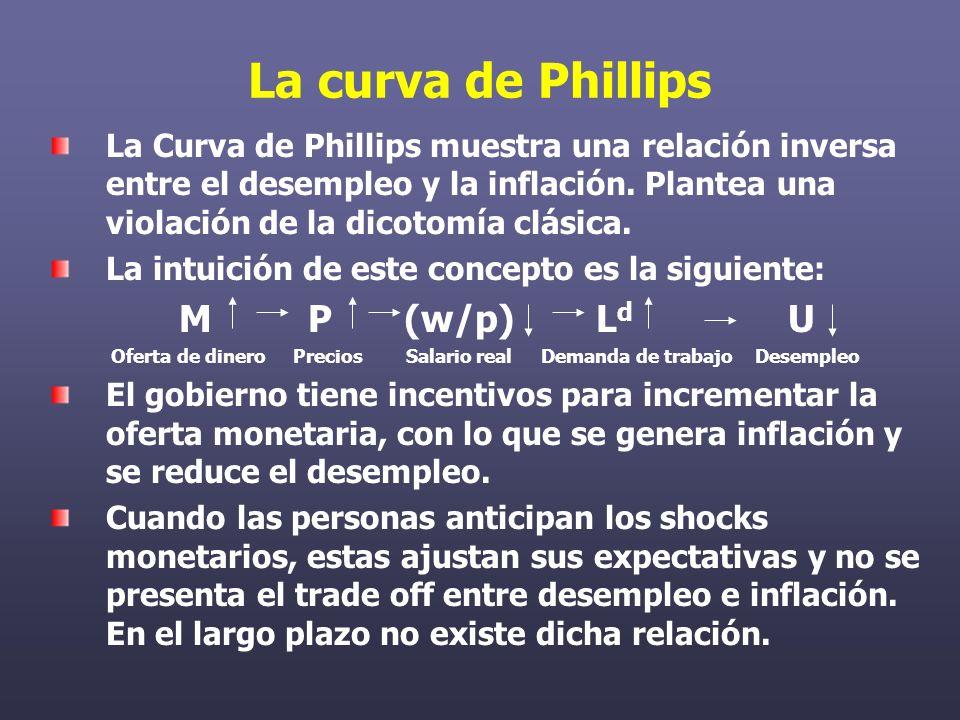 La curva de Phillips La Curva de Phillips muestra una relación inversa entre el desempleo y la inflación.
