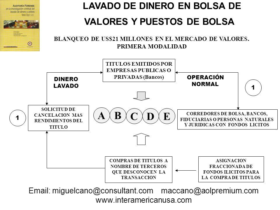 BLANQUEO DE US$21 MILLONES EN EL MERCADO DE VALORES. PRIMERA MODALIDAD AB CDE SOLICITUD DE CANCELACION MAS RENDIMIENTOS DEL TITULO COMPRAS DE TITULOS