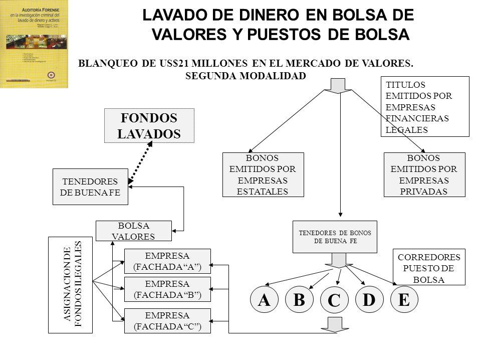 FONDOS LAVADOS BLANQUEO DE US$21 MILLONES EN EL MERCADO DE VALORES. SEGUNDA MODALIDAD TENEDORES DE BUENA FE BOLSA VALORES EMPRESA (FACHADA C) EMPRESA