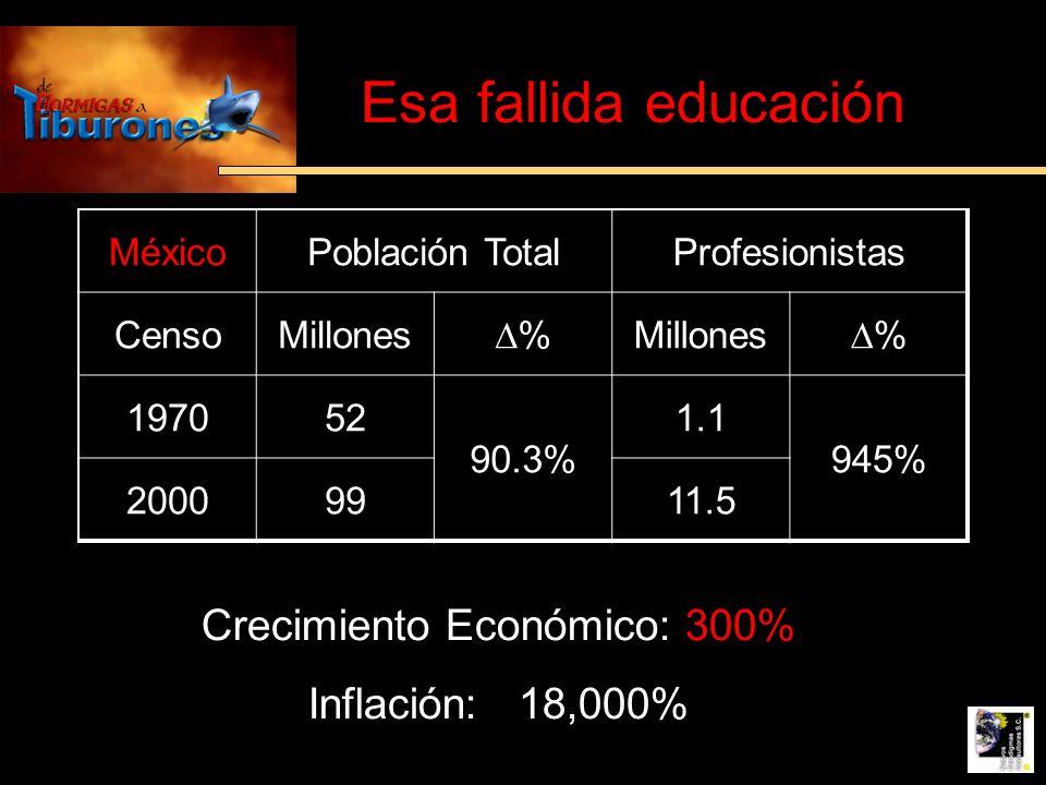 Esa fallida educación MéxicoPoblación TotalProfesionistas CensoMillones % % 197052 90.3% 1.1 945% 20009911.5 Crecimiento Económico: 300% Inflación: 18