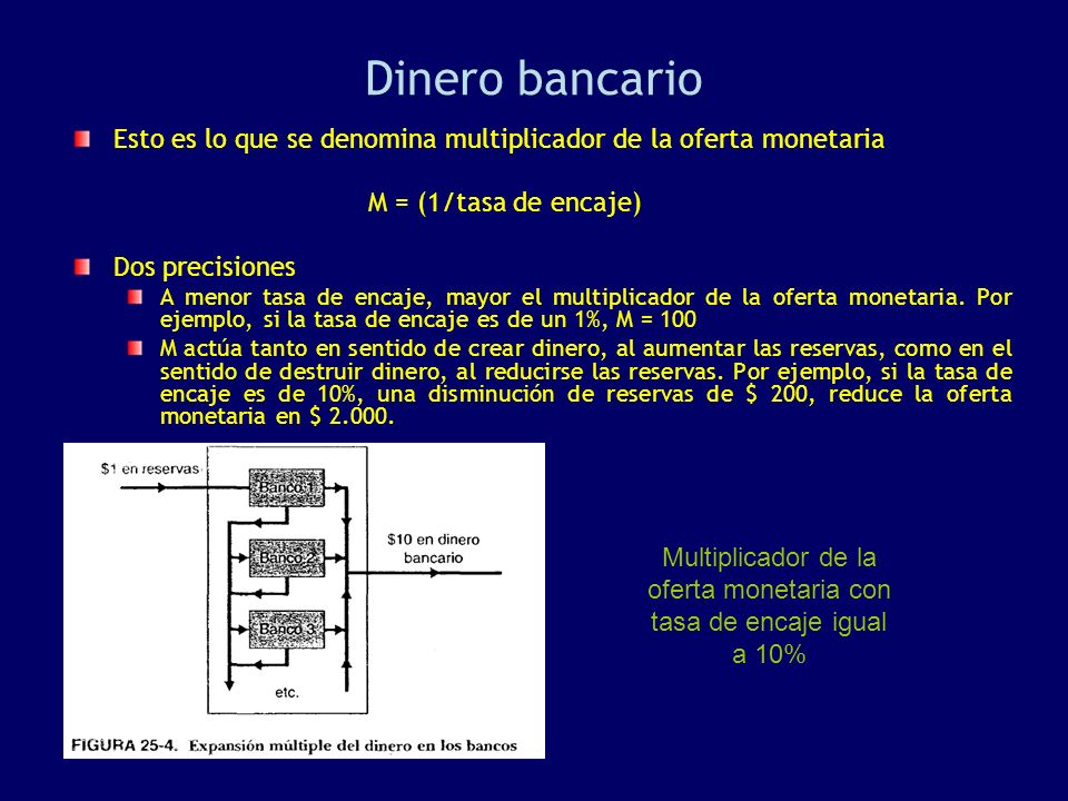Dinero bancario Esto es lo que se denomina multiplicador de la oferta monetaria M = (1/tasa de encaje) Dos precisiones A menor tasa de encaje, mayor el multiplicador de la oferta monetaria.