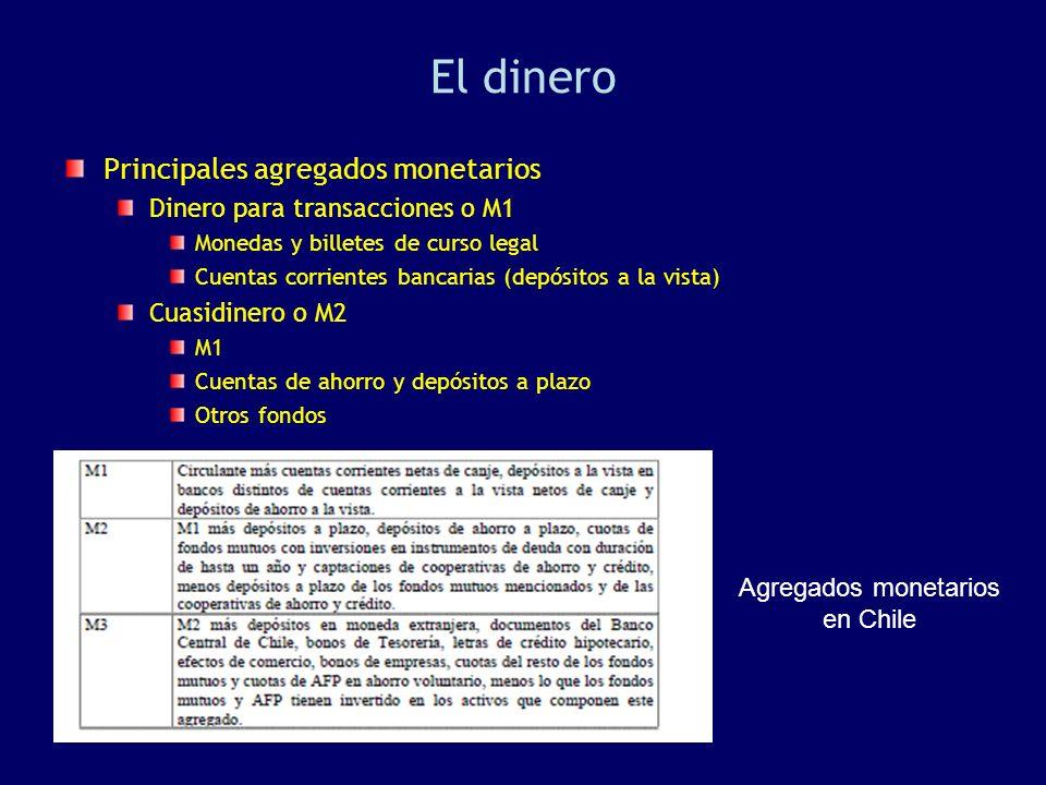 El dinero Principales agregados monetarios Dinero para transacciones o M1 Monedas y billetes de curso legal Cuentas corrientes bancarias (depósitos a