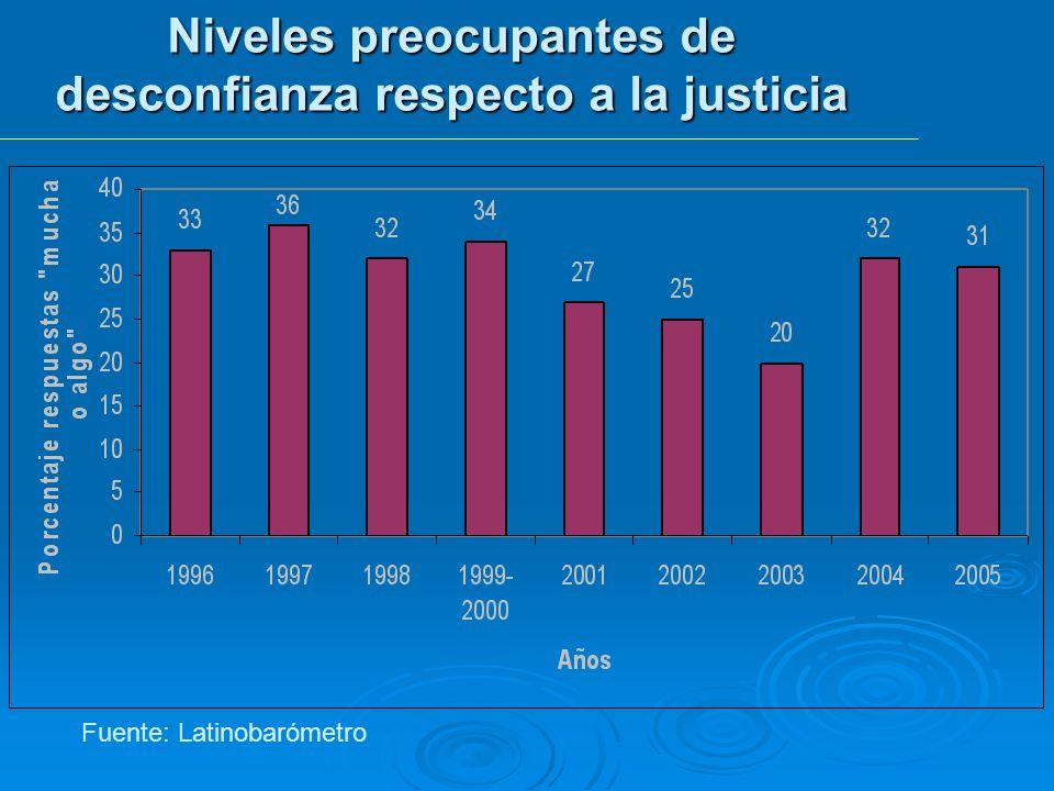 Fuente: Latinobarómetro Niveles preocupantes de desconfianza respecto a la justicia