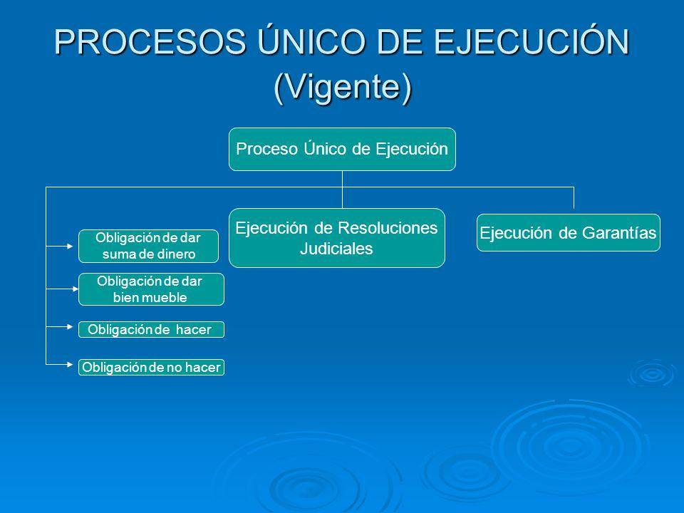 PROCESOS ÚNICO DE EJECUCIÓN (Vigente) Proceso Único de Ejecución Ejecución de Resoluciones Judiciales Ejecución de Garantías Obligación de dar suma de