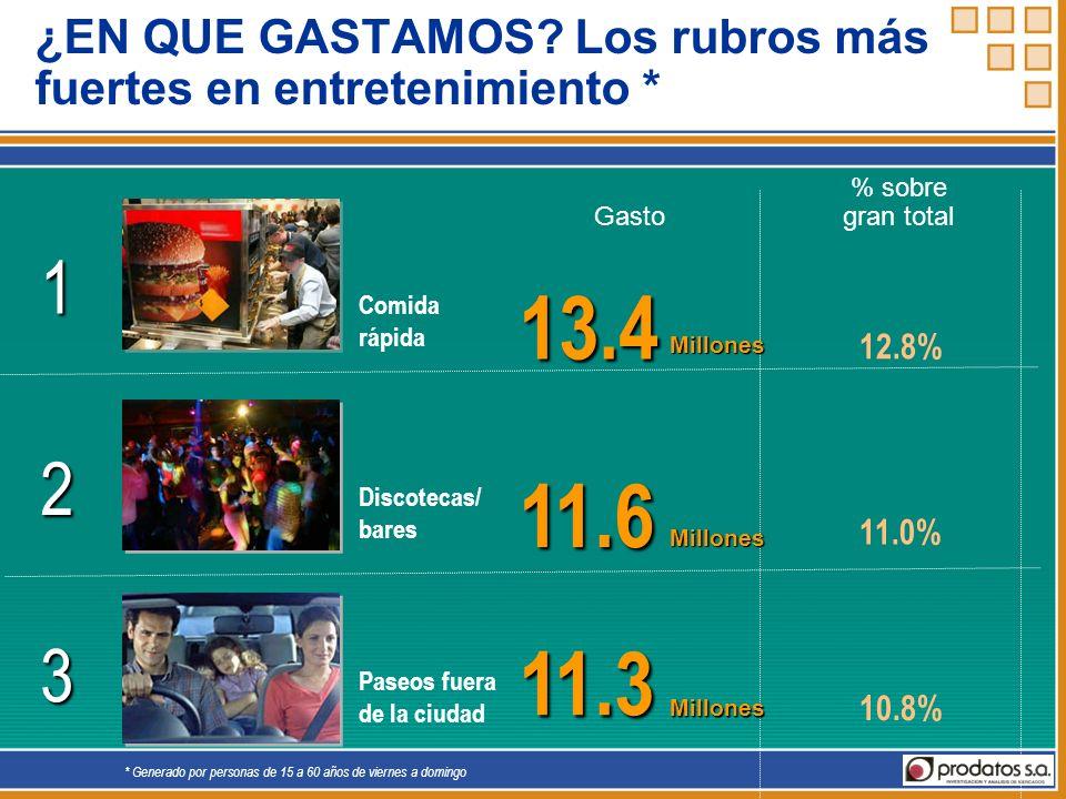 % sobre Gastogran total8.5 8.1% Millones 4 Restaurante (no fast food) 6.3 6.0% Millones 5 Compra de helados ¿EN QUE GASTAMOS.