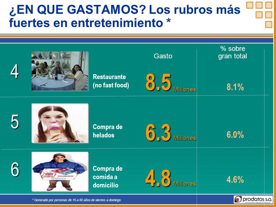4.5 4.2% Millones 8 Compra de pasteles, pan especial para llevar a casa 4.2 4.0% Millones 9 Espectáculos musicales ¿EN QUE GASTAMOS.