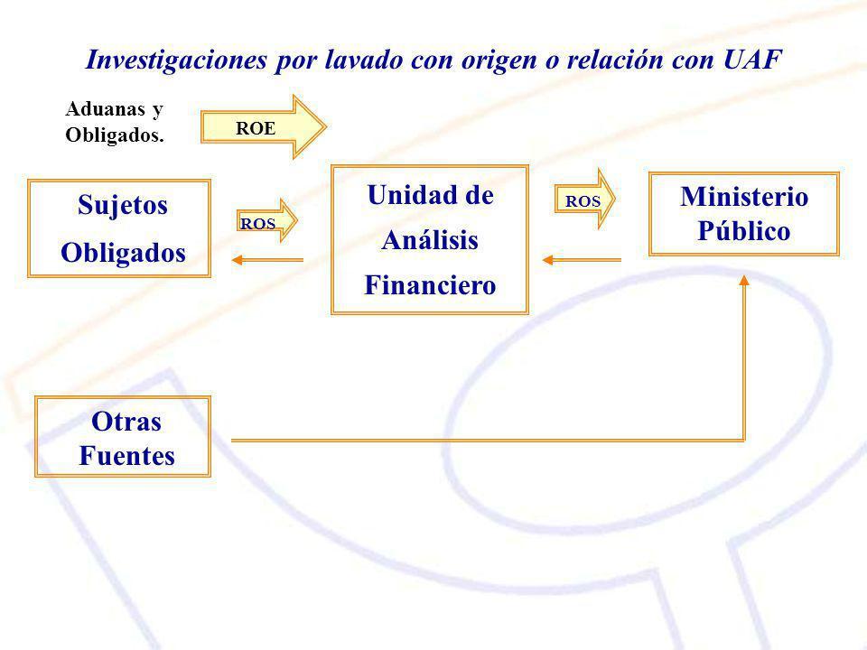 Sujetos Obligados Unidad de Análisis Financiero Ministerio Público ROS Investigaciones por lavado con origen o relación con UAF Otras Fuentes ROE Aduanas y Obligados.