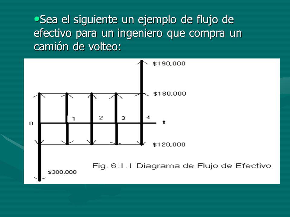 Sea el siguiente un ejemplo de flujo de efectivo para un ingeniero que compra un camión de volteo: Sea el siguiente un ejemplo de flujo de efectivo para un ingeniero que compra un camión de volteo: