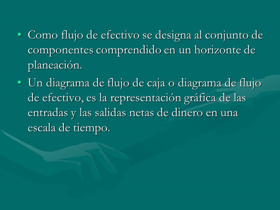 Como flujo de efectivo se designa al conjunto de componentes comprendido en un horizonte de planeación.Como flujo de efectivo se designa al conjunto d