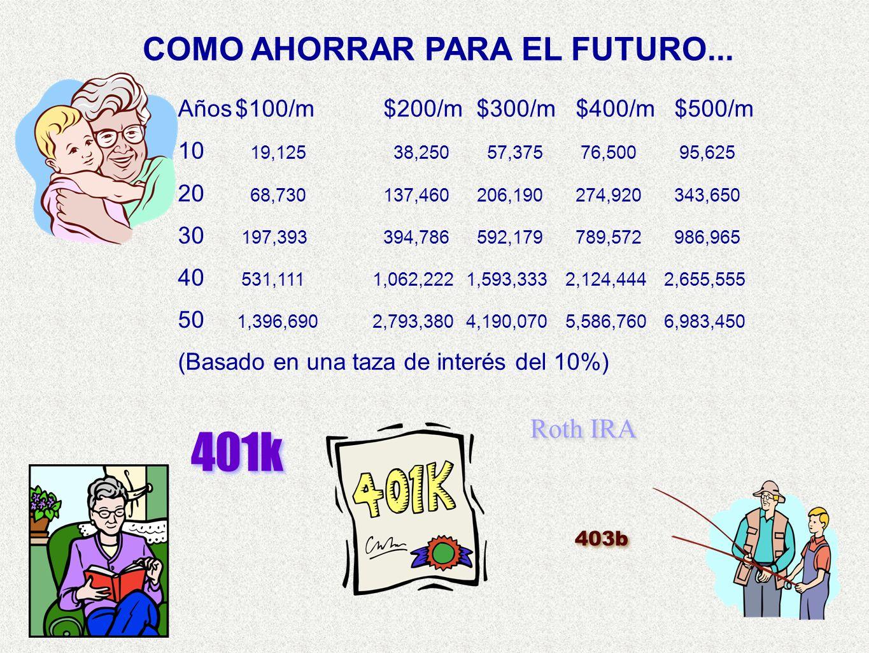 COMO AHORRAR PARA EL FUTURO... Años$100/m $200/m $300/m $400/m $500/m 10 19,125 38,250 57,375 76,500 95,625 20 68,730 137,460 206,190 274,920 343,650