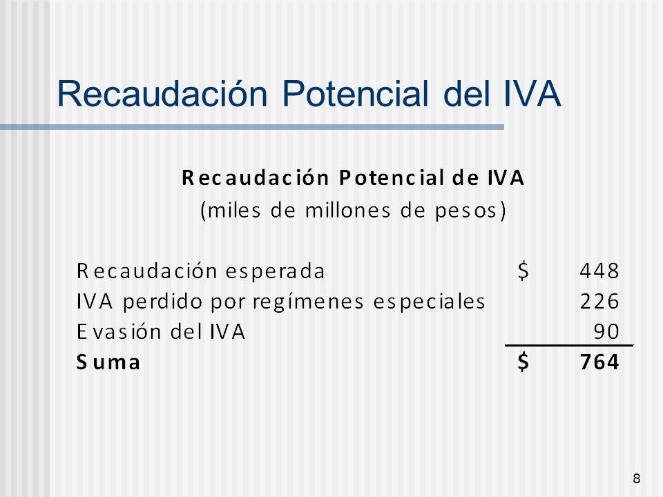 8 Recaudación Potencial del IVA