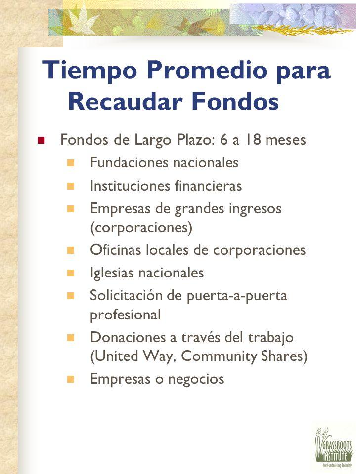 Tiempo Promedio para Recaudar Fondos Fondos de Tiempo Corto : 3 meses Donadores particulares/mayores Membresías Eventos especiales pequeños Solicitant