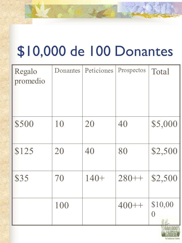 Pirámide de Donadores 50% donado por 10% de donantes 25% donado por 20% 25% donado por 70%