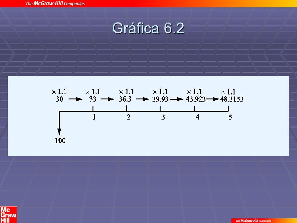 Gráfica 6.2