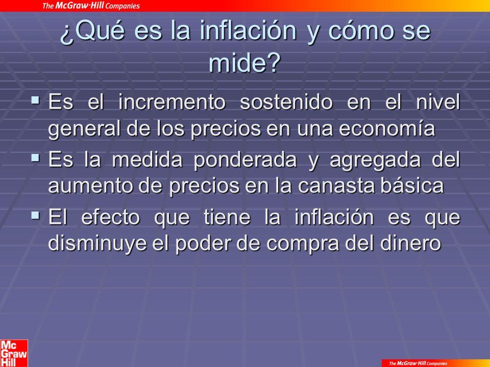 ¿Qué es la inflación y cómo se mide.