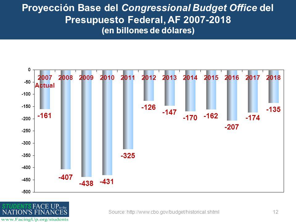 Source: http://www.cbo.gov/budget/historical.shtml12 Proyección Base del Congressional Budget Office del Presupuesto Federal, AF 2007-2018 (en billone