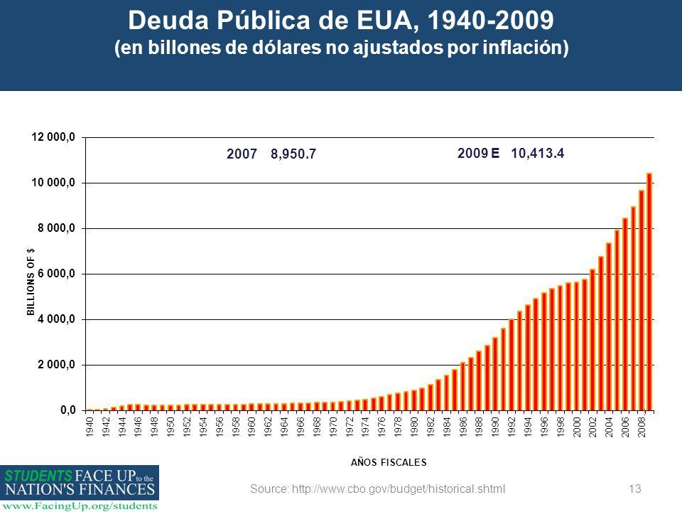 13 Deuda Pública de EUA, 1940-2009 (en billones de dólares no ajustados por inflación) Source: http://www.cbo.gov/budget/historical.shtml