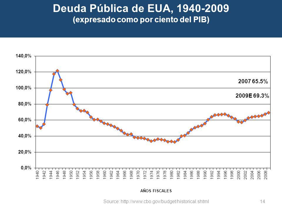 14 Deuda Pública de EUA, 1940-2009 (expresado como por ciento del PIB) Source: http://www.cbo.gov/budget/historical.shtml