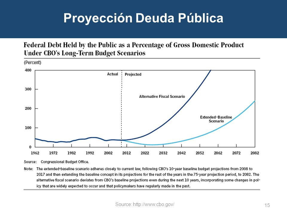 15 Proyección Deuda Pública Source: http://www.cbo.gov/