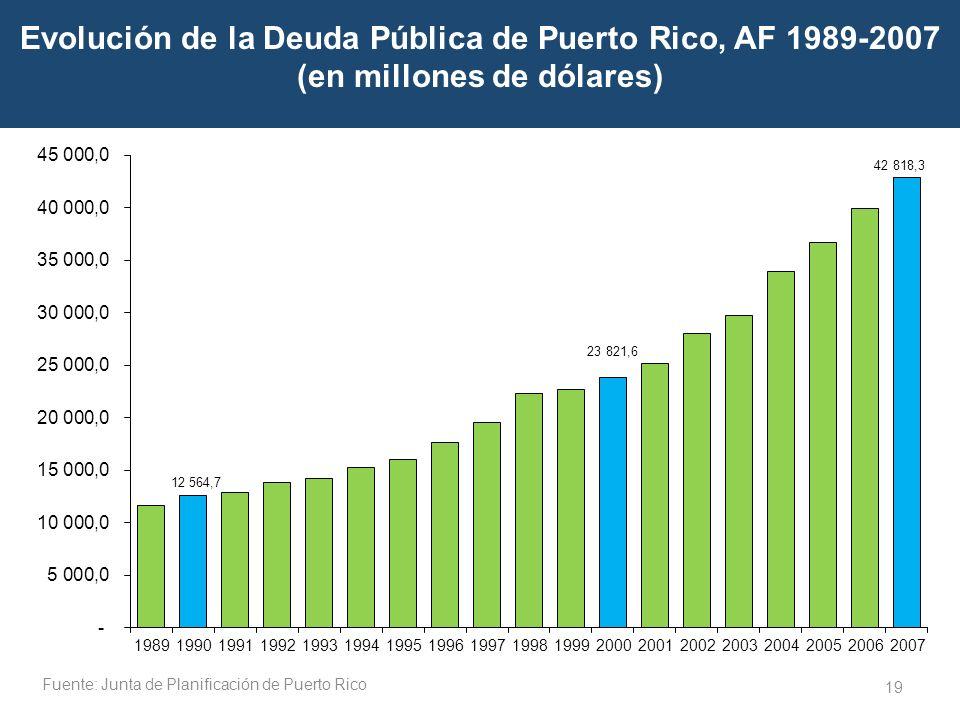 19 Evolución de la Deuda Pública de Puerto Rico, AF 1989-2007 (en millones de dólares) Key Aspect of Rising Federal Spending and Debt Fuente: Junta de