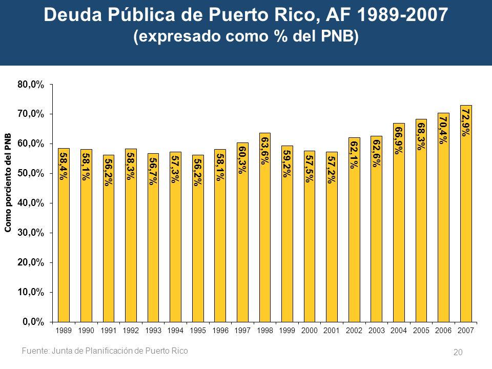 20 Deuda Pública de Puerto Rico, AF 1989-2007 (expresado como % del PNB) Como porciento del PNB Fuente: Junta de Planificación de Puerto Rico