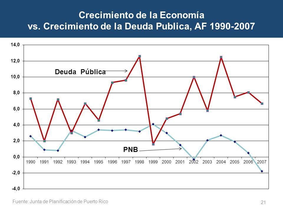 21 Crecimiento de la Economía vs. Crecimiento de la Deuda Publica, AF 1990-2007 PNB Fuente: Junta de Planificación de Puerto Rico