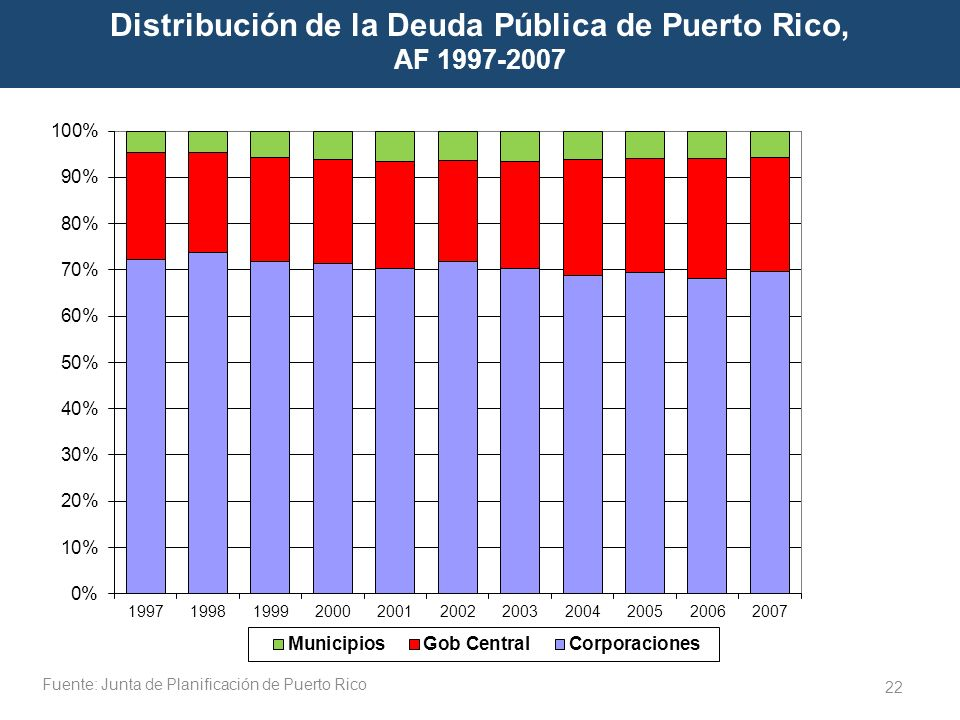 22 Distribución de la Deuda Pública de Puerto Rico, AF 1997-2007