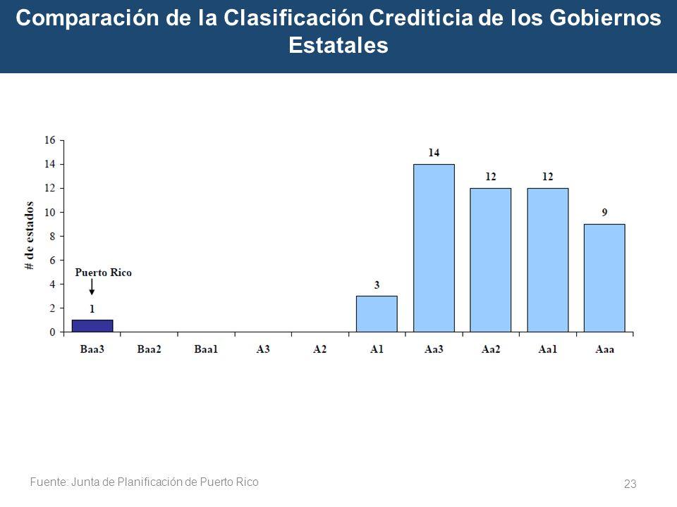 Fuente: Junta de Planificación de Puerto Rico 23 Comparación de la Clasificación Crediticia de los Gobiernos Estatales